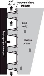 Schema funkce odvětrání svislé, podzemní stěny.
