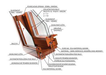 Kastlové okno - řez